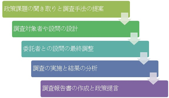 官公庁成果1