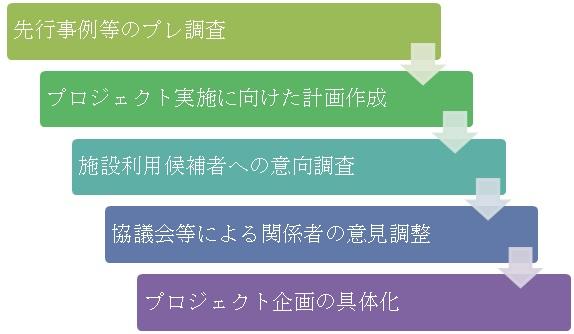 官公庁成果5